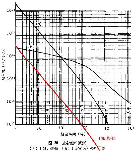 放射能の比較